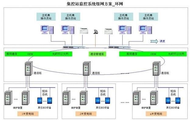 变电站综合自动化监控系统及其通信研究